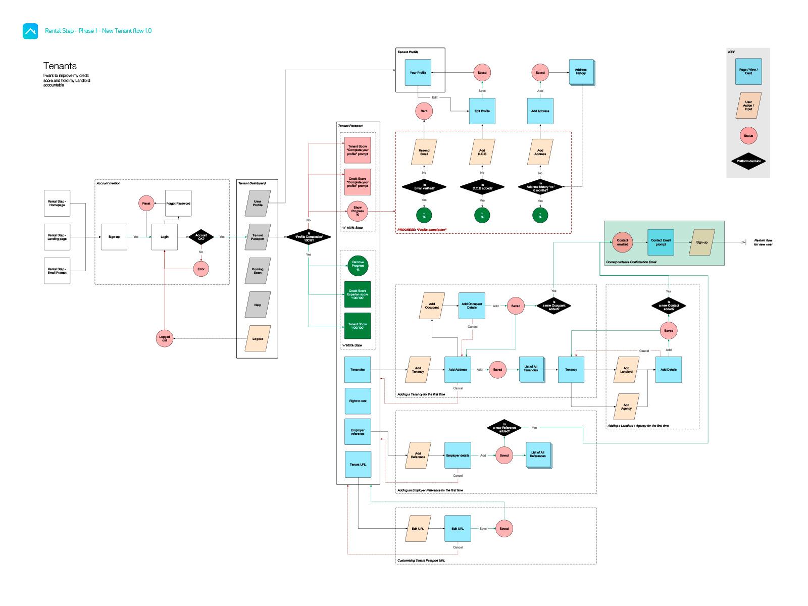 UX user flow